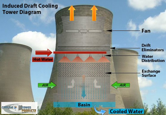 lightning-protection-for-cooling-towers